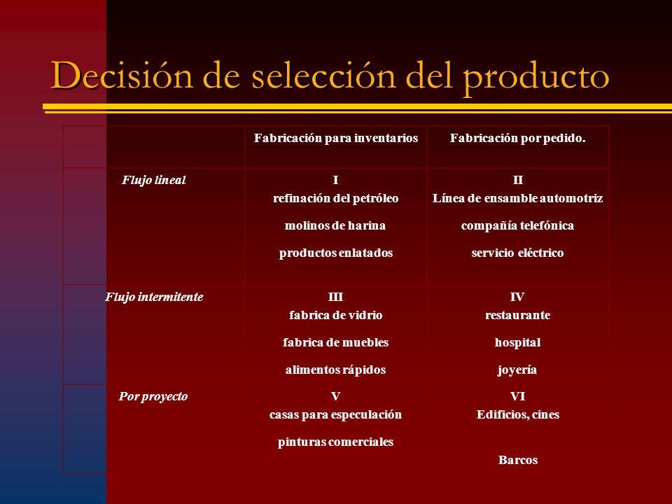 Decisión de selección del producto