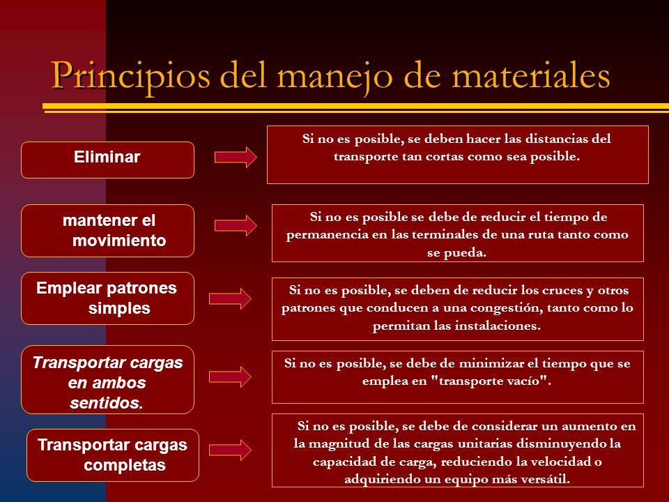 Principios del manejo de materiales