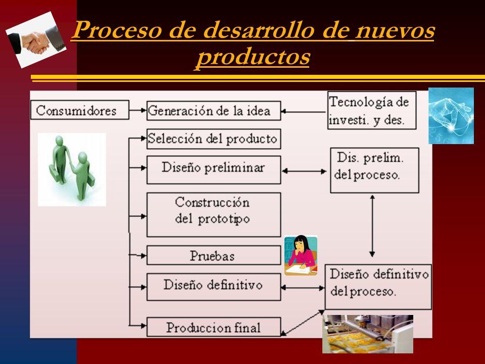 Proceso de desarrollo de nuevos productos