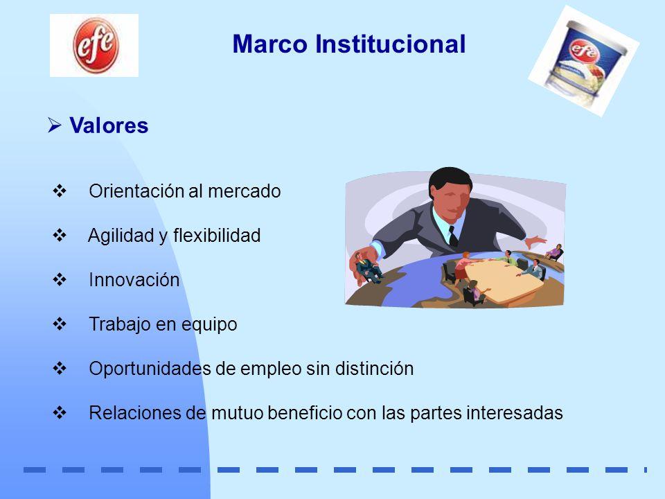 Marco Institucional Valores Orientación al mercado