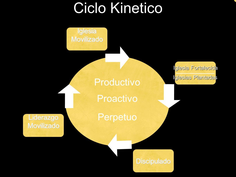 Ciclo Kinetico Productivo Proactivo Perpetuo Iglesia Movilizado
