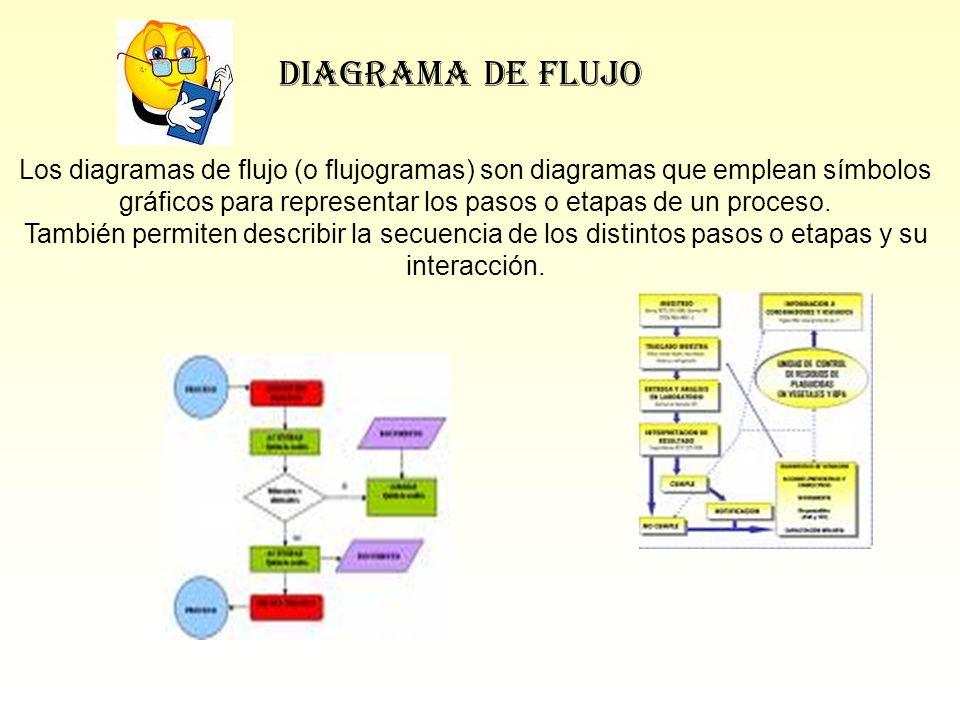 gráficos para representar los pasos o etapas de un proceso.