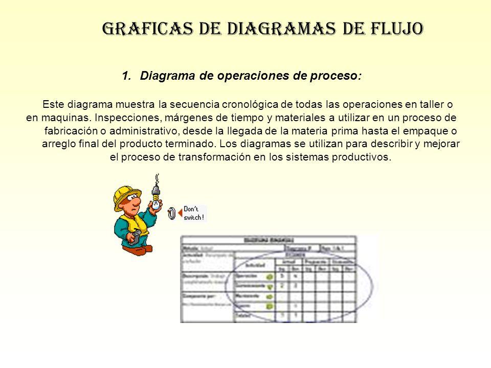 Diagrama de operaciones de proceso: