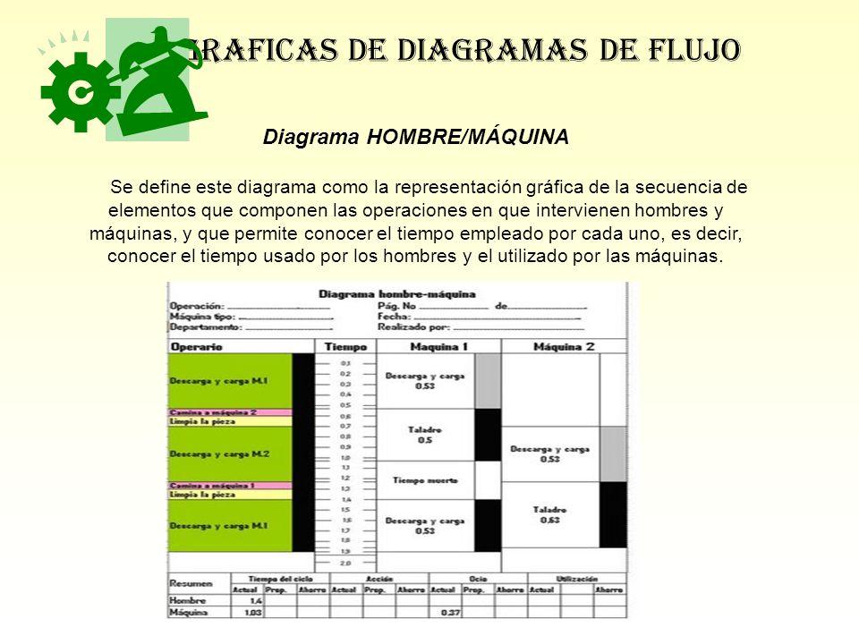 Diagrama HOMBRE/MÁQUINA