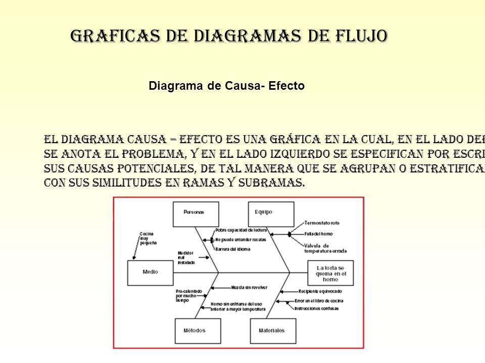 Diagrama de Causa- Efecto