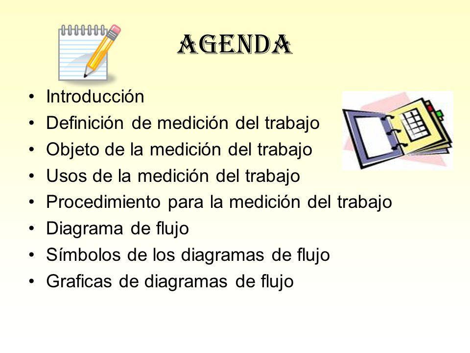 Agenda Introducción Definición de medición del trabajo