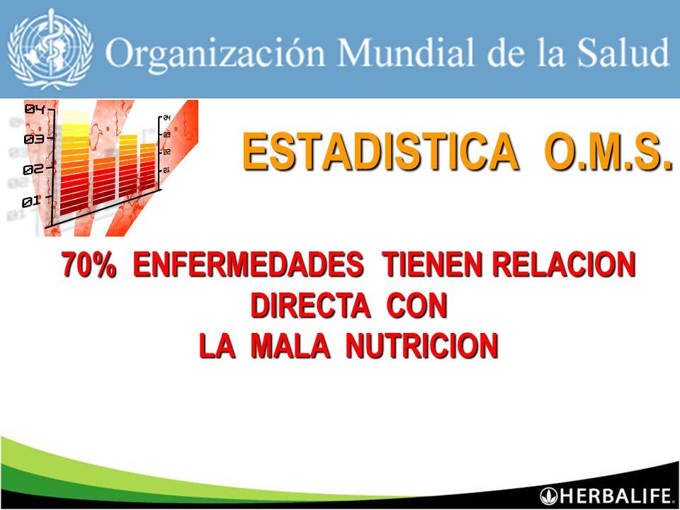 70% ENFERMEDADES TIENEN RELACION DIRECTA CON