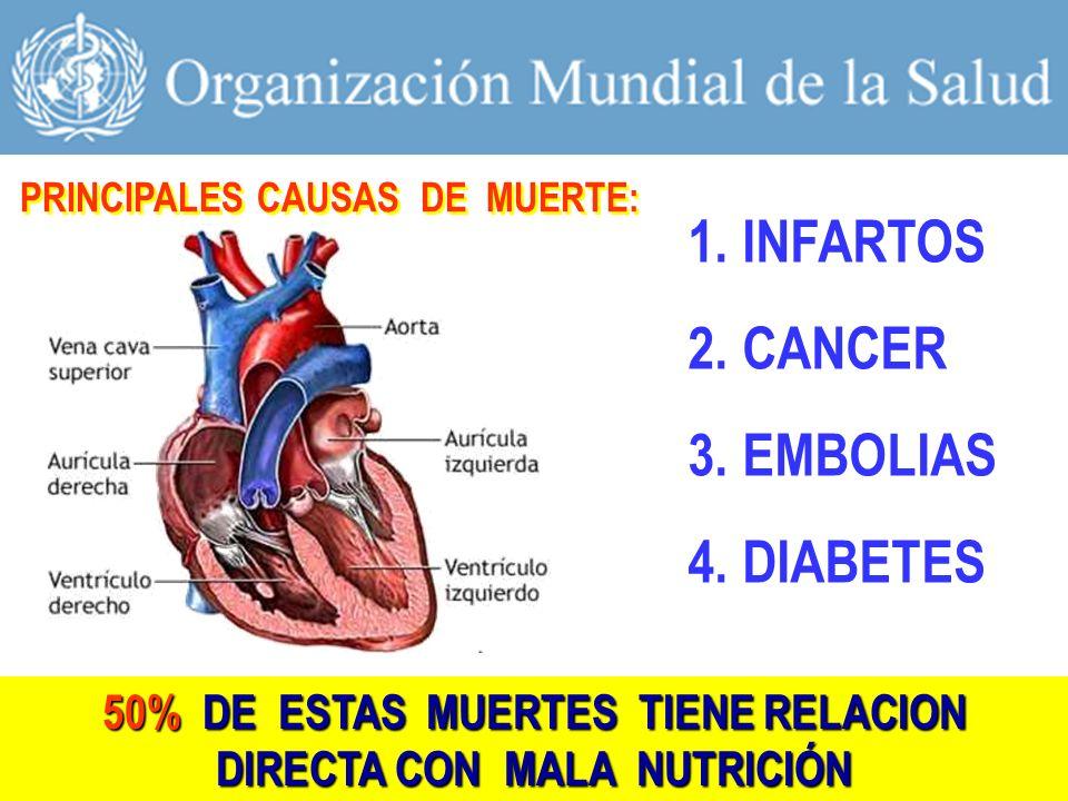 50% DE ESTAS MUERTES TIENE RELACION DIRECTA CON MALA NUTRICIÓN