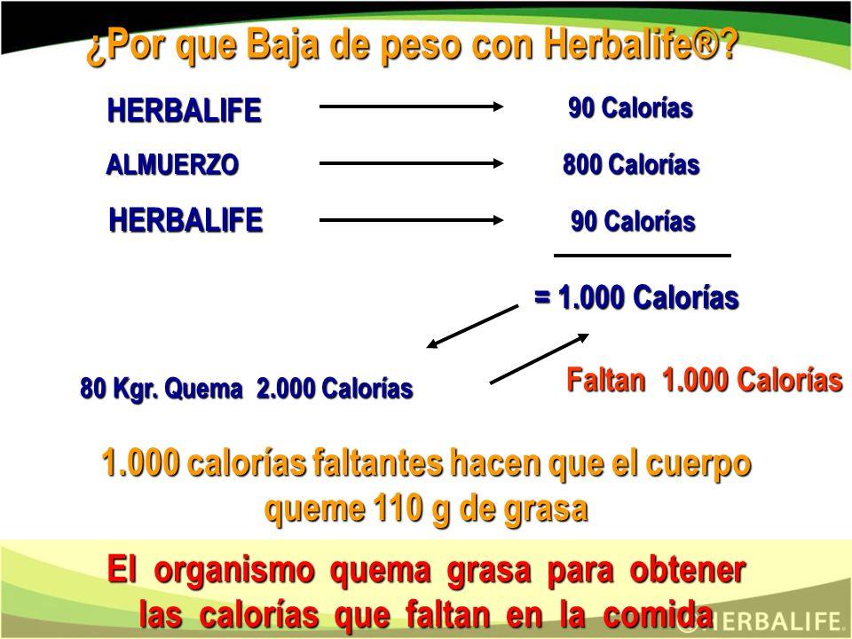 ¿Por que Baja de peso con Herbalife®