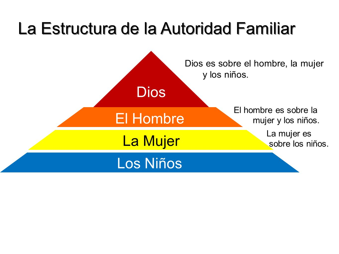 La Estructura de la Autoridad Familiar