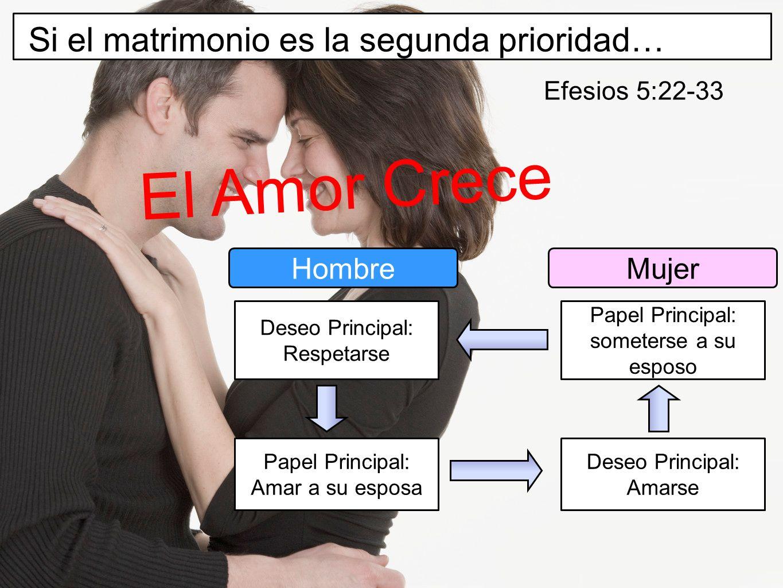 El Amor Crece Si el matrimonio es la segunda prioridad… Hombre Mujer