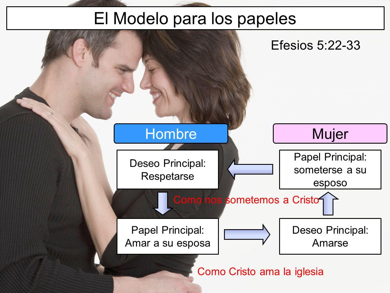 El Modelo para los papeles