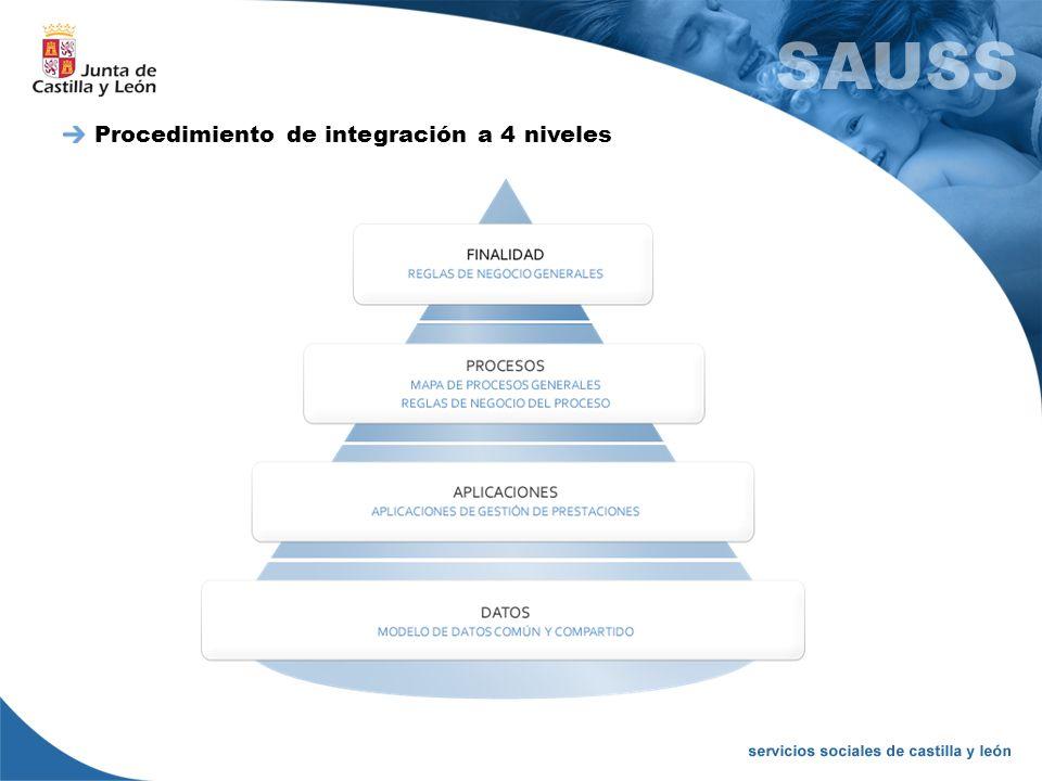 Procedimiento de integración a 4 niveles