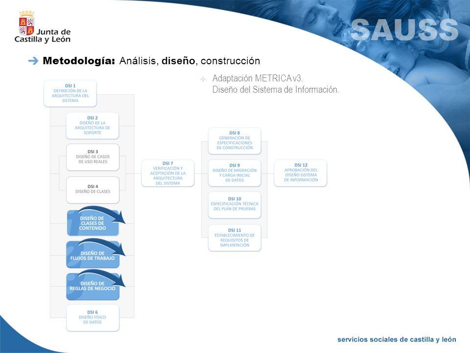 Metodología: Análisis, diseño, construcción