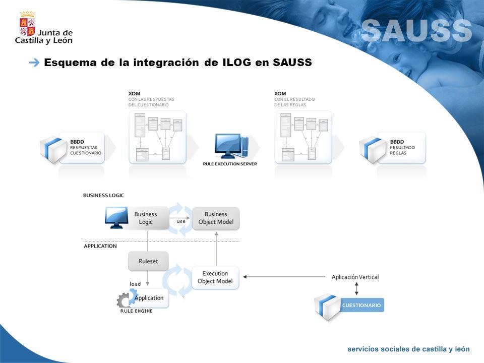Esquema de la integración de ILOG en SAUSS
