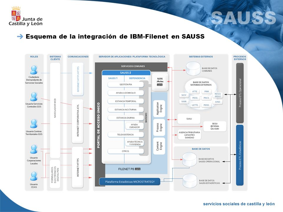Esquema de la integración de IBM-Filenet en SAUSS