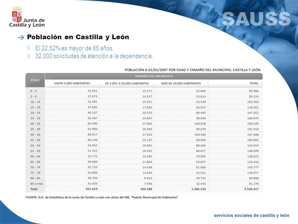 Población en Castilla y León