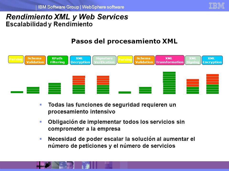 Rendimiento XML y Web Services Escalabilidad y Rendimiento