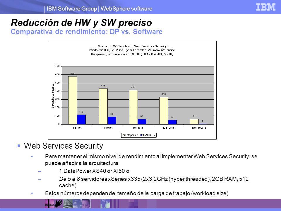 Reducción de HW y SW preciso Comparativa de rendimiento: DP vs