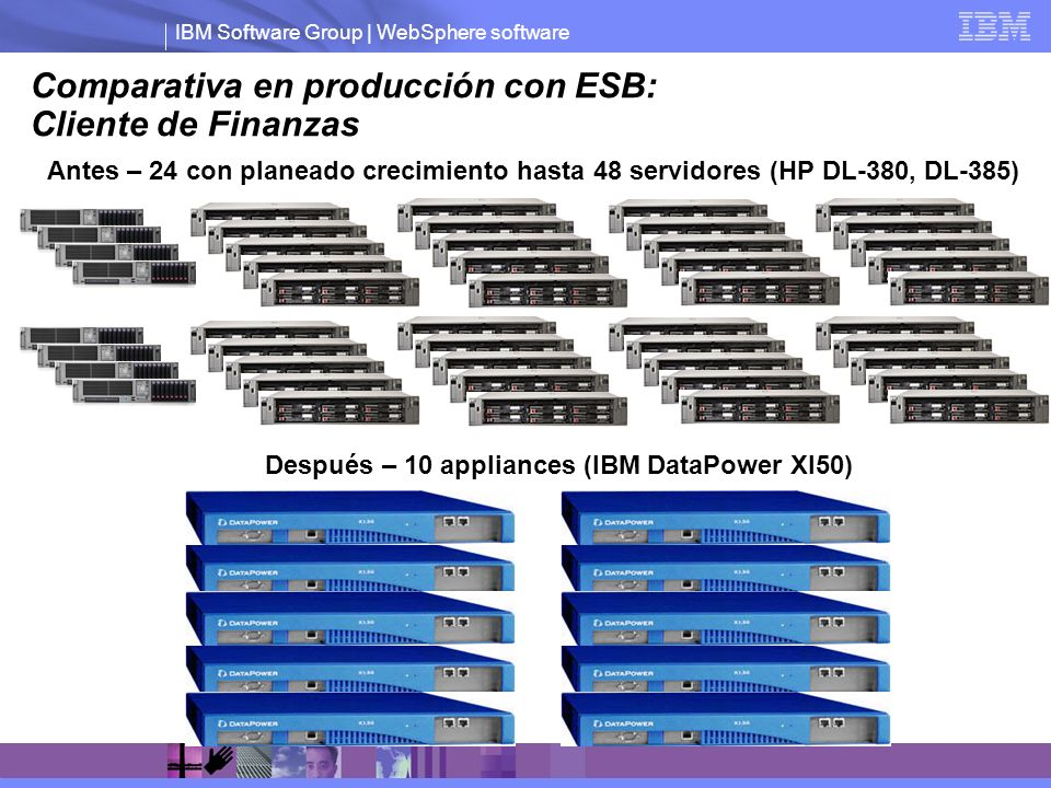 Comparativa en producción con ESB: Cliente de Finanzas