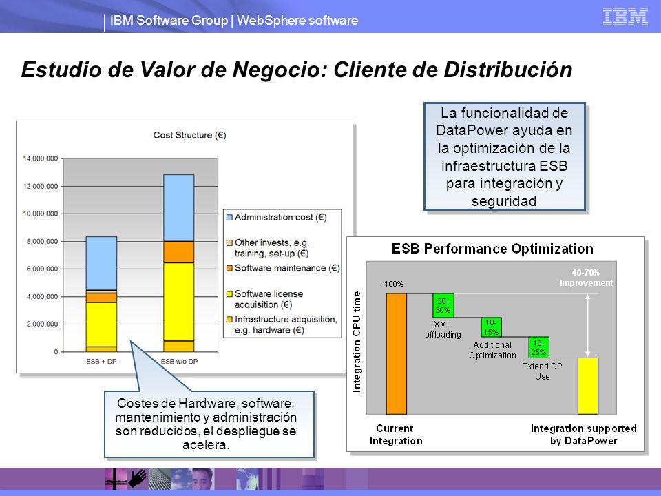 Estudio de Valor de Negocio: Cliente de Distribución