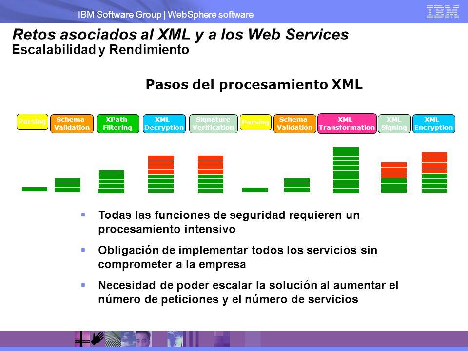 Retos asociados al XML y a los Web Services Escalabilidad y Rendimiento