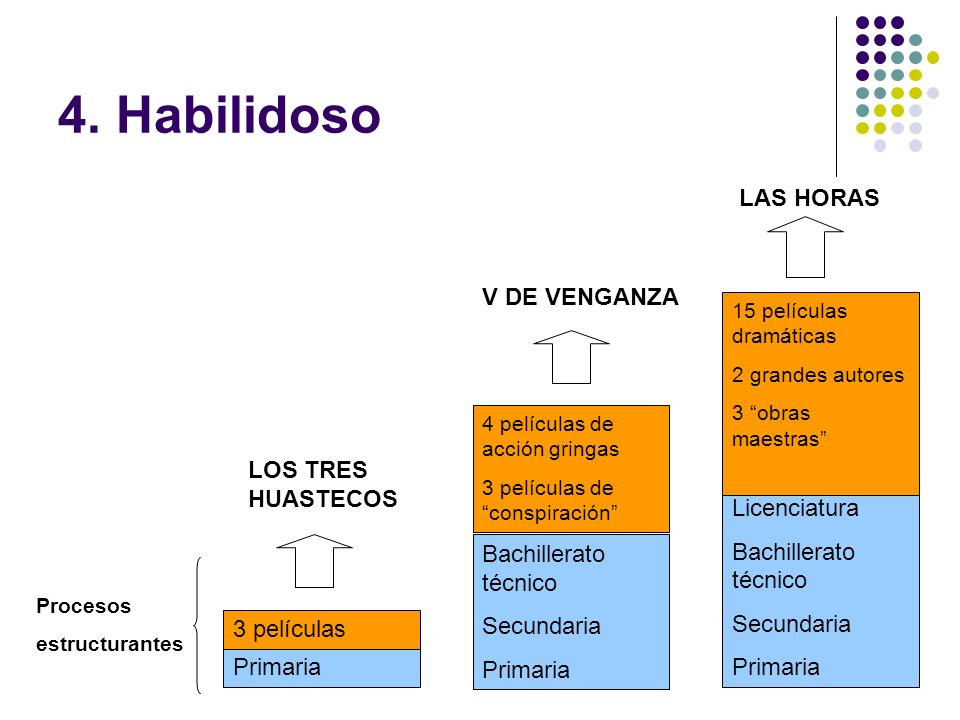 4. Habilidoso LAS HORAS V DE VENGANZA LOS TRES HUASTECOS Licenciatura
