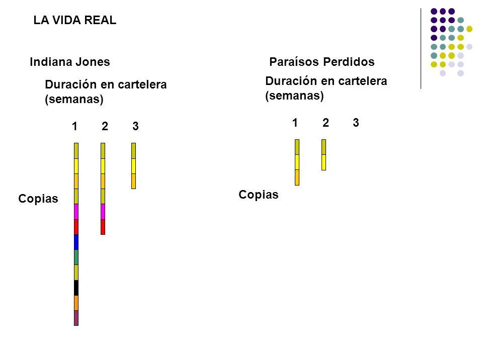 LA VIDA REAL Indiana Jones. Paraísos Perdidos. Duración en cartelera (semanas) Duración en cartelera (semanas)