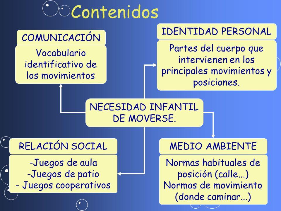 Contenidos IDENTIDAD PERSONAL COMUNICACIÓN