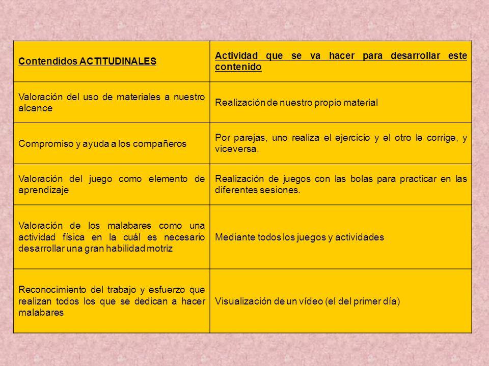 Contendidos ACTITUDINALES