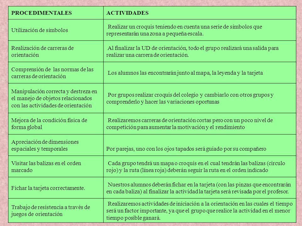 PROCEDIMENTALES ACTIVIDADES. Utilización de símbolos.