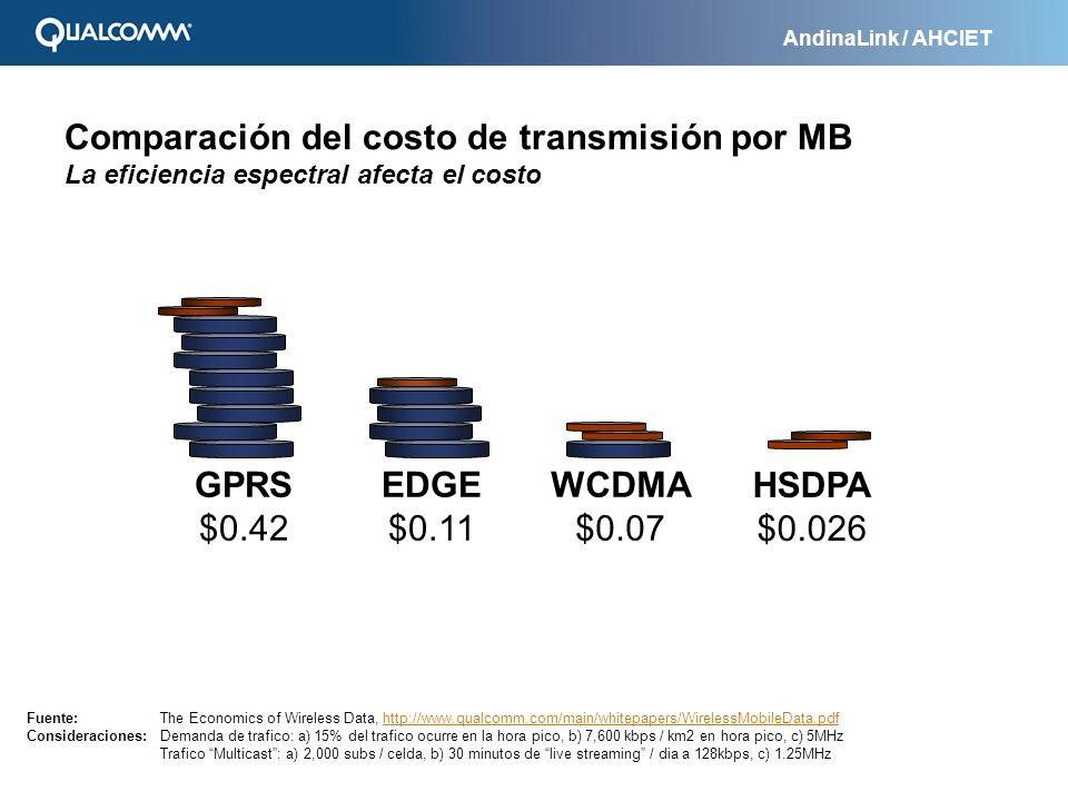 Comparación del costo de transmisión por MB La eficiencia espectral afecta el costo