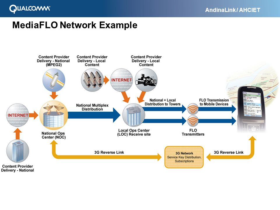 MediaFLO Network Example