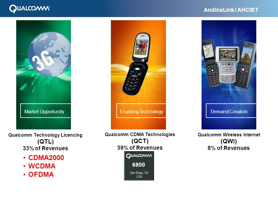 Qualcomm Technology Licencing Qualcomm CDMA Technologies