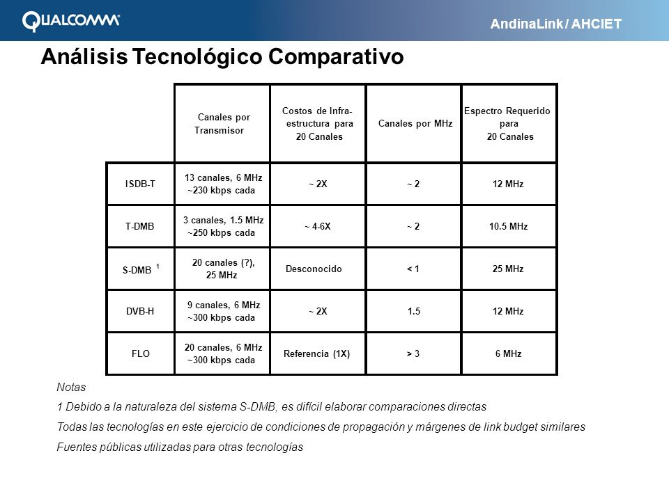 Análisis Tecnológico Comparativo