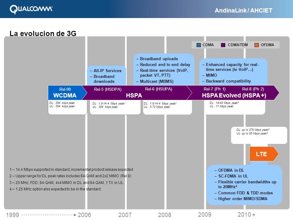 La evolucion de 3G HSPA Evolved (HSPA +) HSPA WCDMA LTE 2006 2007 2008