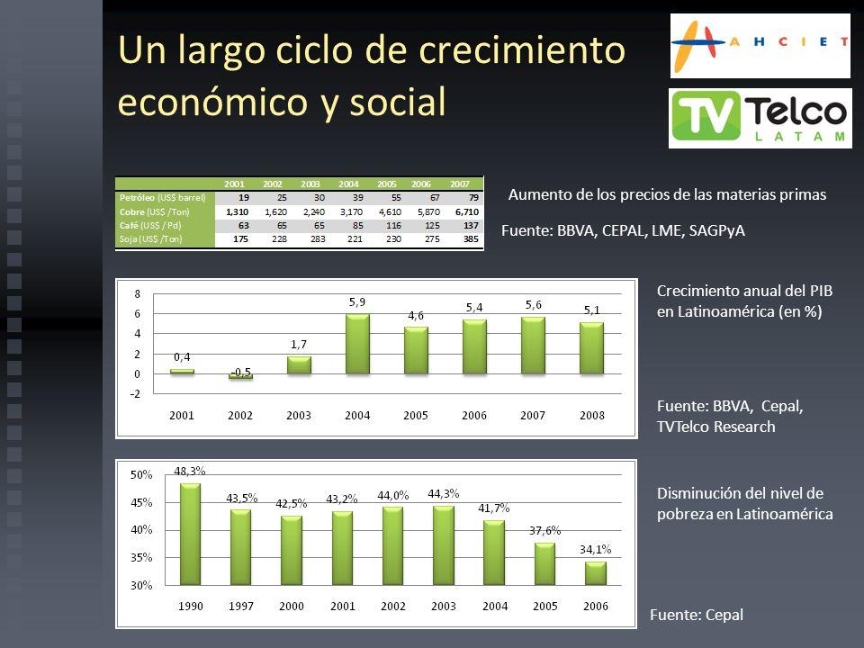 Un largo ciclo de crecimiento económico y social