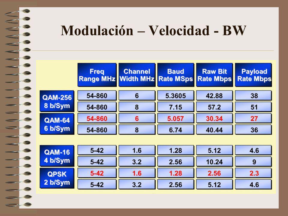 Modulación – Velocidad - BW
