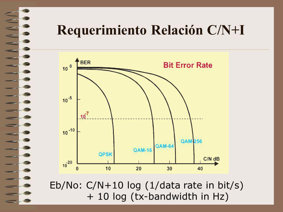Requerimiento Relación C/N+I