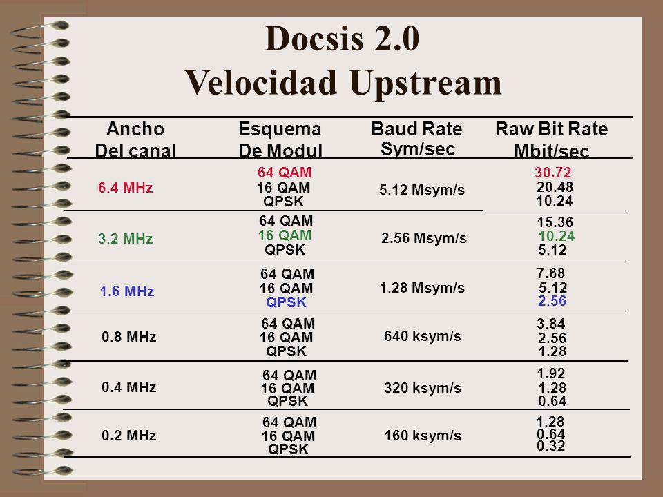 Docsis 2.0 Velocidad Upstream