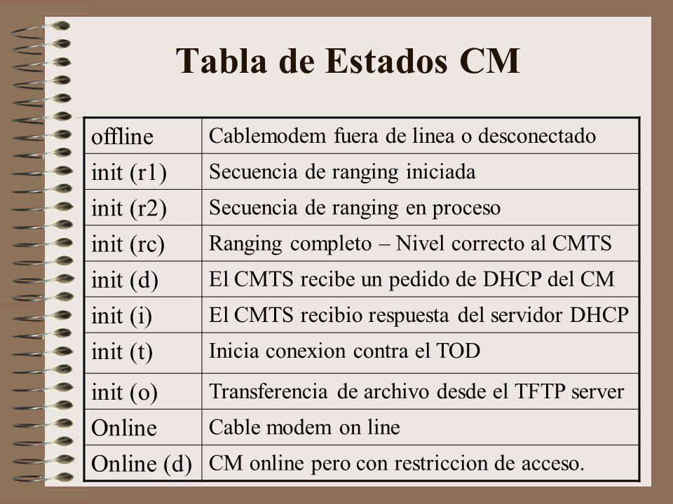 Tabla de Estados CM offline init (r1) init (r2) init (rc) init (d)