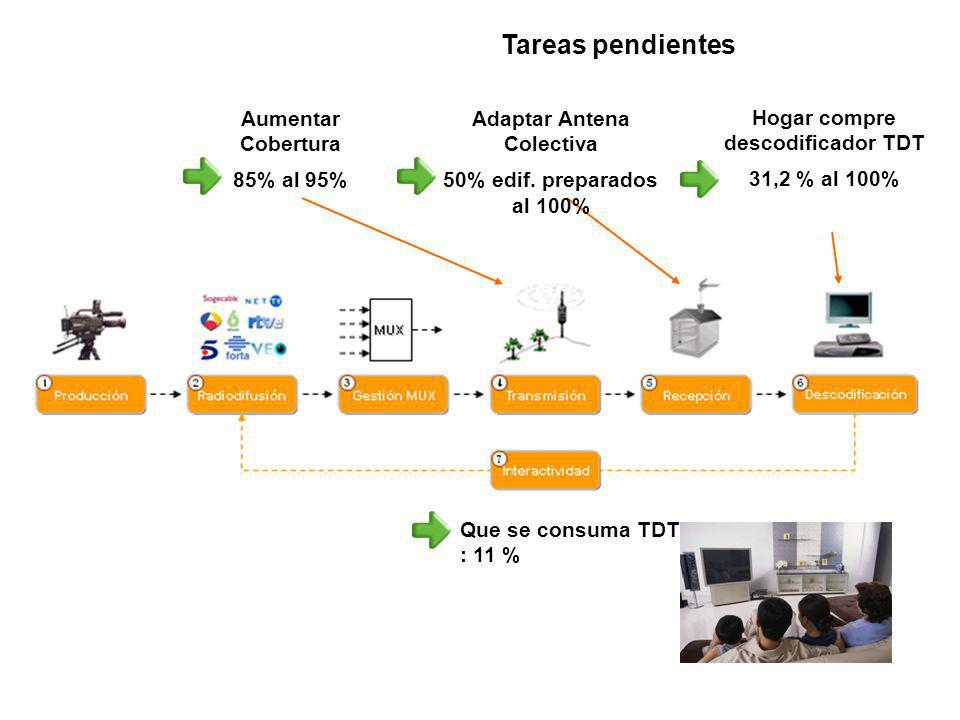 Adaptar Antena Colectiva Hogar compre descodificador TDT