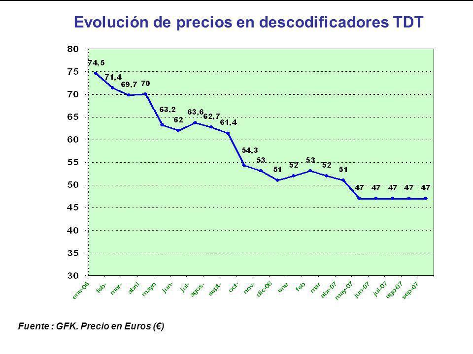 Evolución de precios en descodificadores TDT