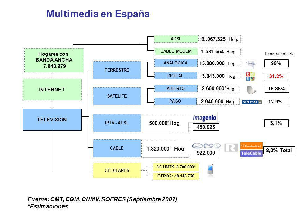 Multimedia en España ADSL. 6..067.325 Hog. Hogares con. BANDA ANCHA. 7.648.979. CABLE MODEM. 1.581.654 Hog.