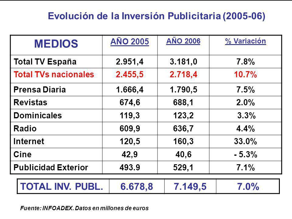 MEDIOS Evolución de la Inversión Publicitaria (2005-06)