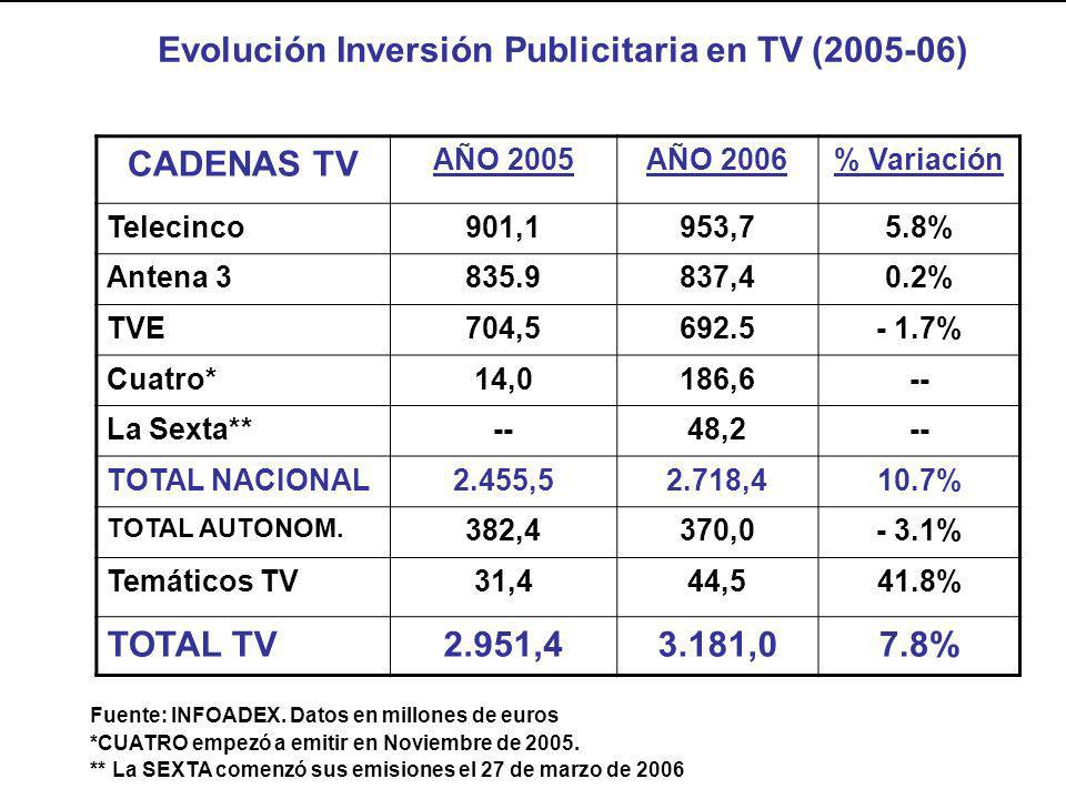 Evolución Inversión Publicitaria en TV (2005-06) CADENAS TV