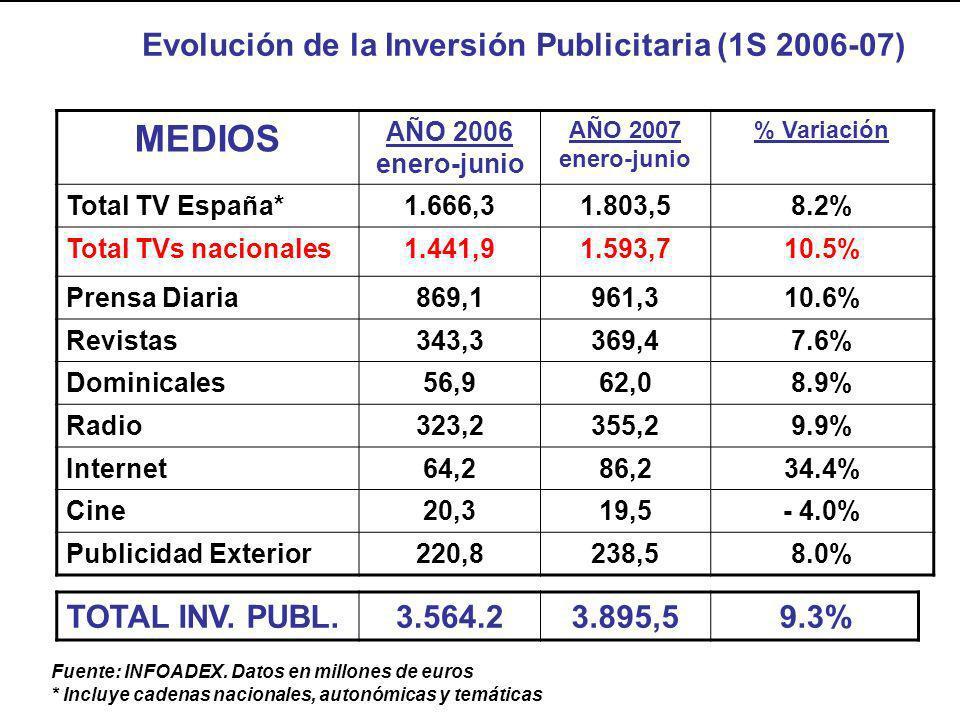 MEDIOS Evolución de la Inversión Publicitaria (1S 2006-07)