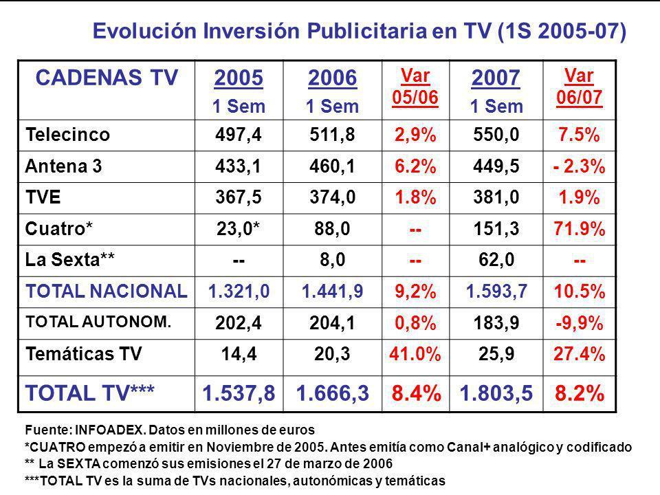 Evolución Inversión Publicitaria en TV (1S 2005-07) CADENAS TV 2005