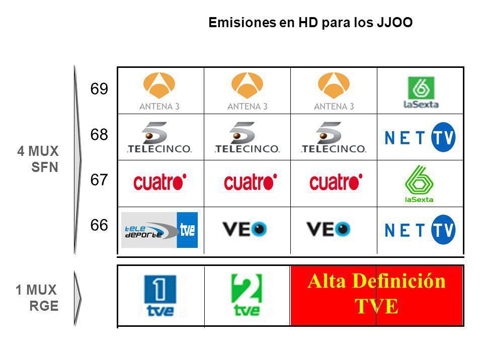 Emisiones en HD para los JJOO
