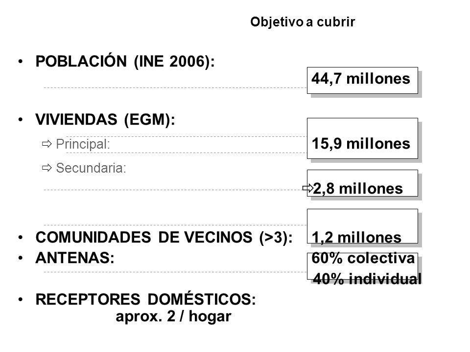 POBLACIÓN (INE 2006): 44,7 millones